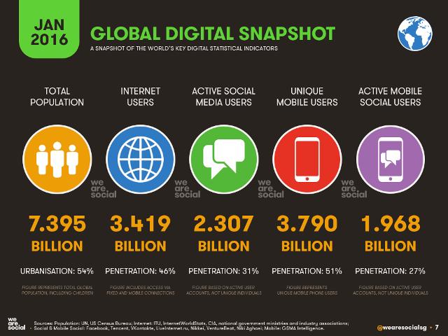 Digital Users as of Jan 2016