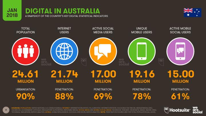 Digital Penetration in 2018 in Australia