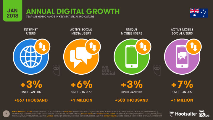Digital Statistics in 2018 for Australia